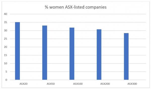 130720 percent women board members