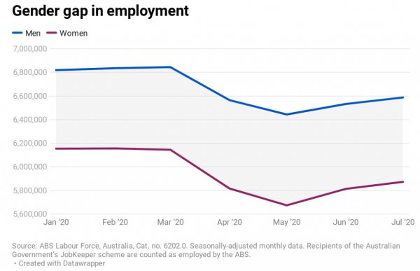 310820 Risse Graph Employment