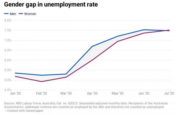 310820 Risse Graph Unemployment