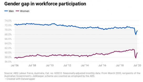 310820 Risse Graph workforce participation