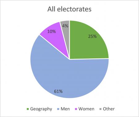 ACT electorates