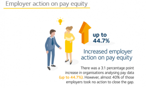 Employer action on pay