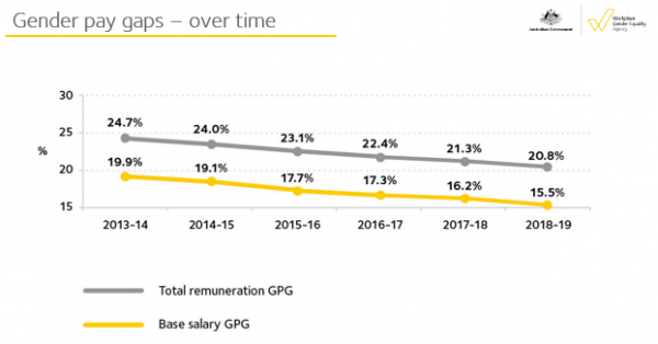 Gender pay gap over time