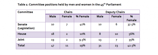 Table 1: Committee positions held by men and women in the 45th Parliament