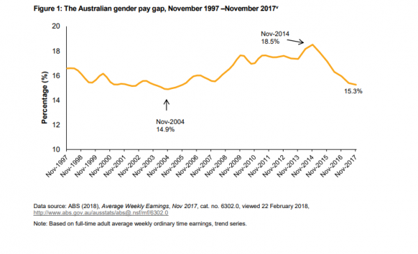 WGEA Aust gender pay gap Nov 97 Nov 17