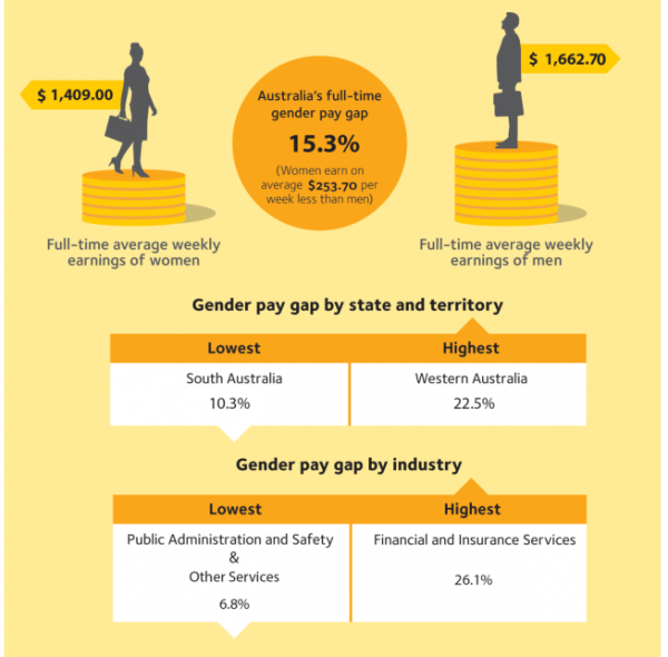 WGEA Aust gender pay gap stats