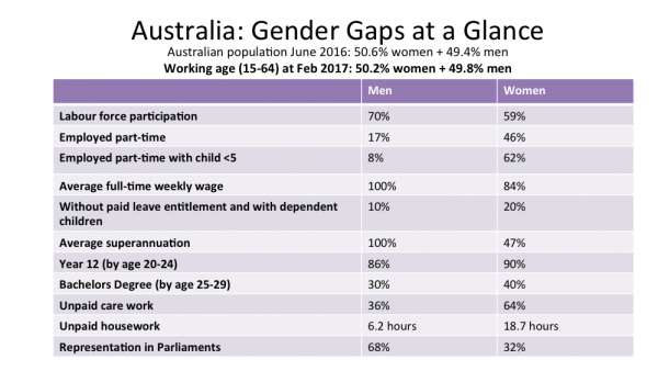 gender budgetting table