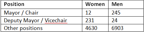 nepal comparative data